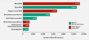 hiv chart